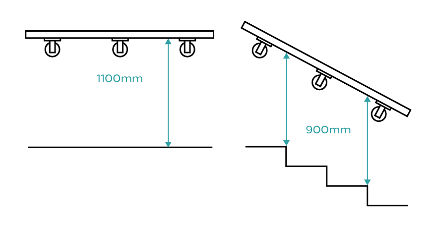 Diagram showing the heights a handrail should be installed
